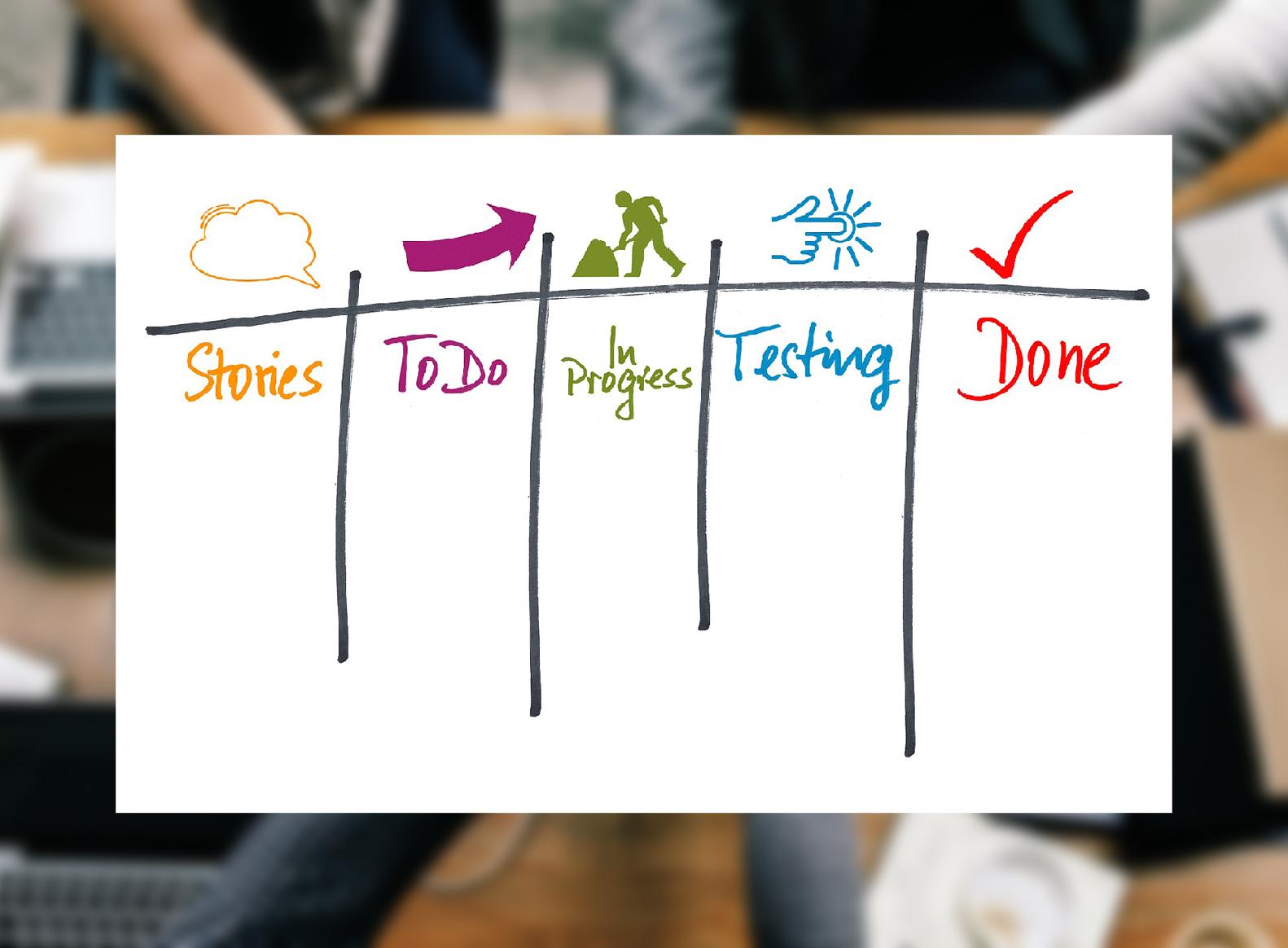 Kanban, agil, agile Arbeitsweisen